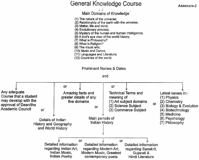 General Knowledge Course